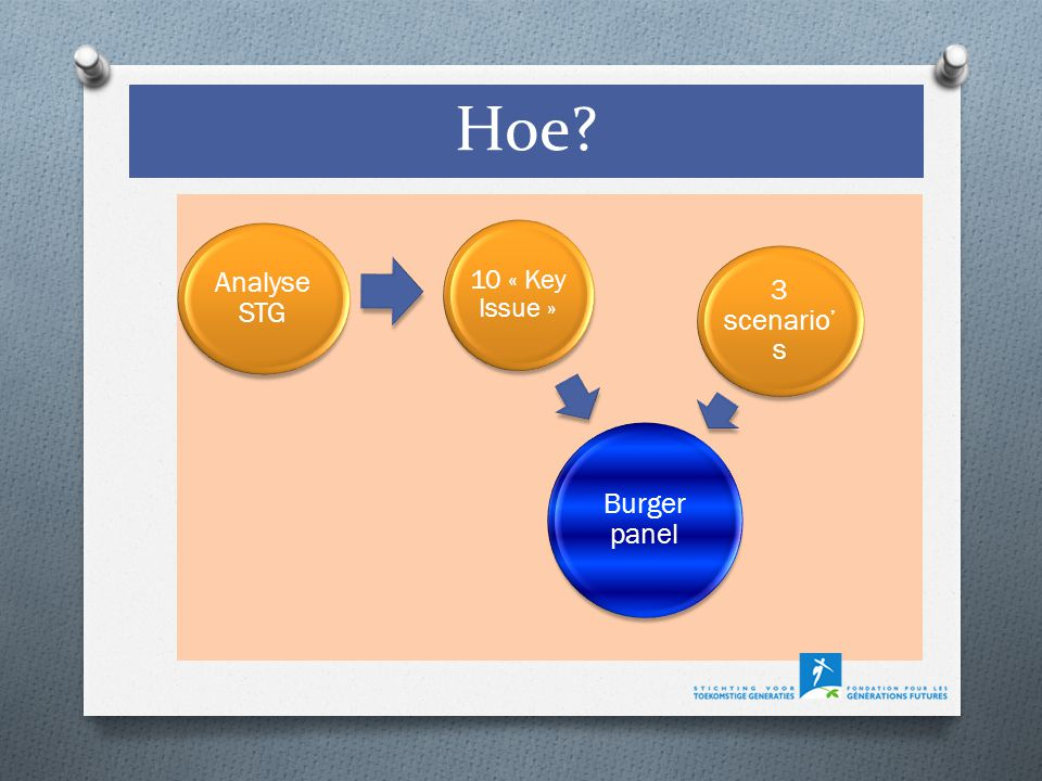Burger panel 10 « Key Issue » 3 scenario' s Analyse STG
