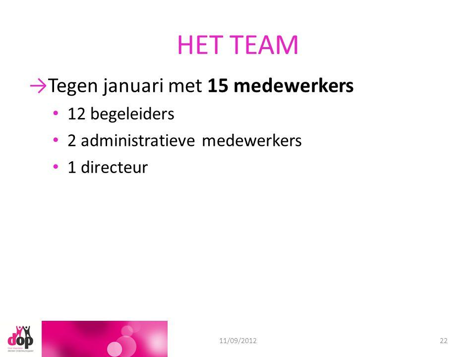 HET TEAM 18/06/201211/09/201222 →Tegen januari met 15 medewerkers 12 begeleiders 2 administratieve medewerkers 1 directeur