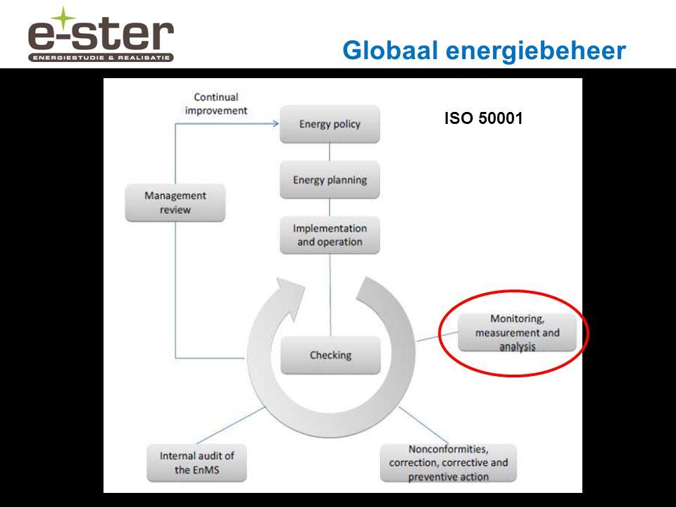 Globaal energiebeheer ISO 50001
