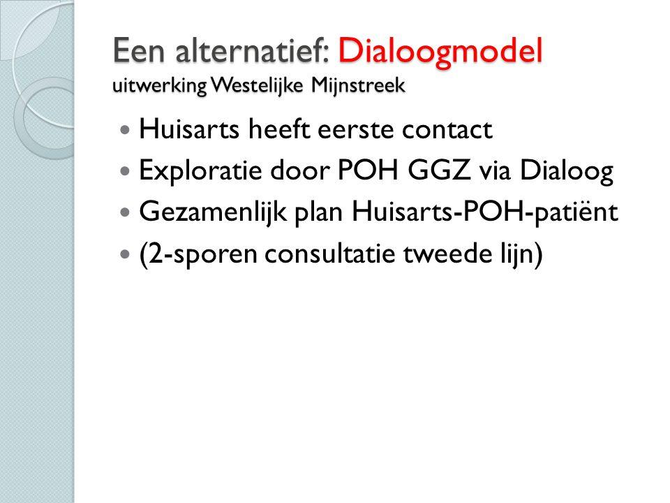 Een alternatief: Dialoogmodel uitwerking Westelijke Mijnstreek Huisarts heeft eerste contact Exploratie door POH GGZ via Dialoog Gezamenlijk plan Huis
