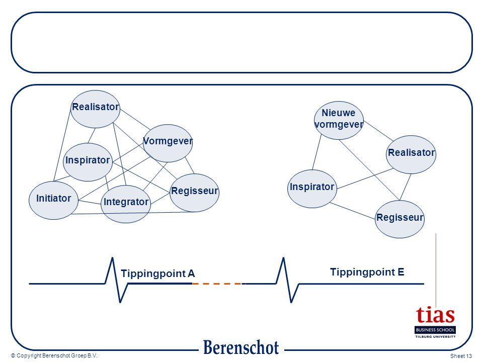 © Copyright Berenschot Groep B.V. Sheet 13 Tippingpoint E Tippingpoint A Realisator Inspirator Vormgever Regisseur Integrator Initiator Regisseur Insp