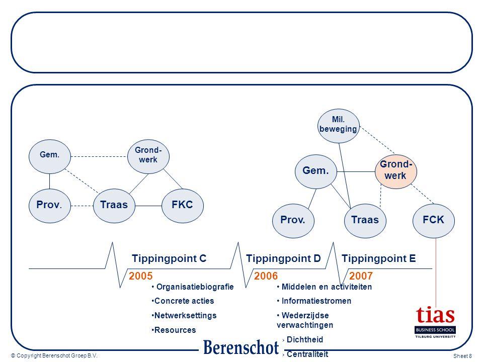 © Copyright Berenschot Groep B.V. Sheet 8 Organisatiebiografie Concrete acties Netwerksettings Resources 200520062007 Middelen en activiteiten Informa