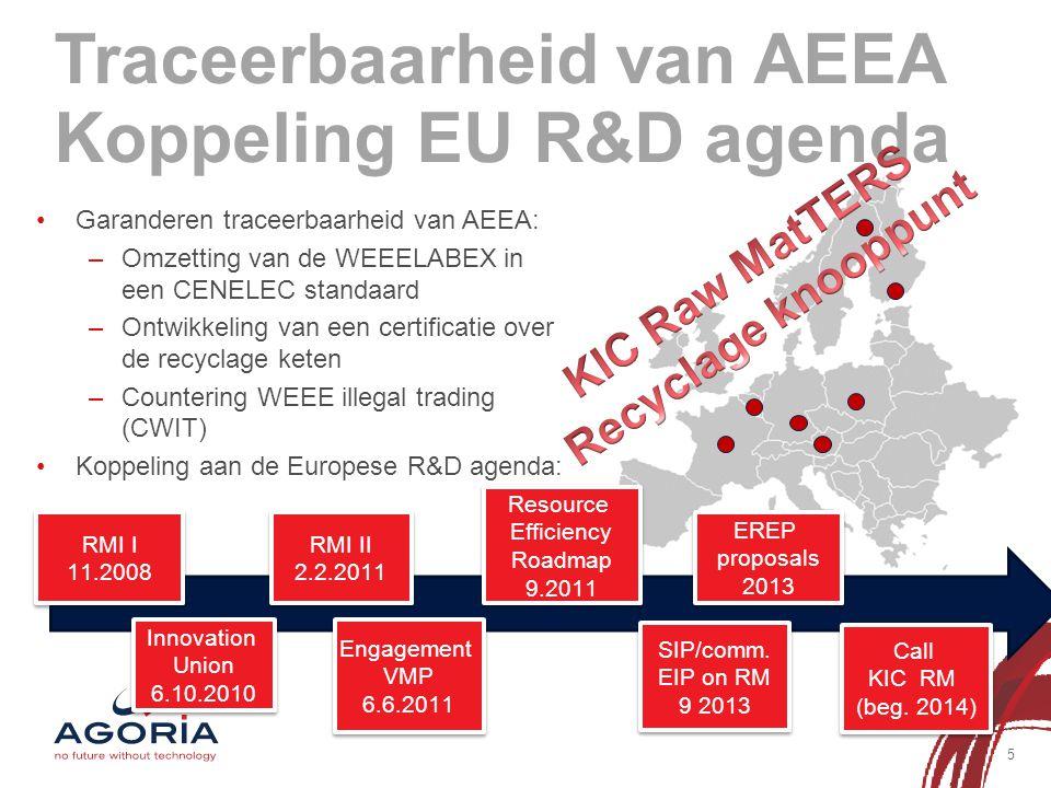 Traceerbaarheid van AEEA Koppeling EU R&D agenda 5 Garanderen traceerbaarheid van AEEA: –Omzetting van de WEEELABEX in een CENELEC standaard –Ontwikke