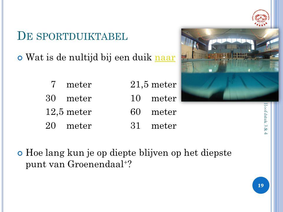 D E SPORTDUIKTABEL Wat is de nultijd bij een duik naarnaar 7 meter21,5 meter 30 meter10 meter 12,5 meter60 meter 20 meter31 meter Hoe lang kun je op d