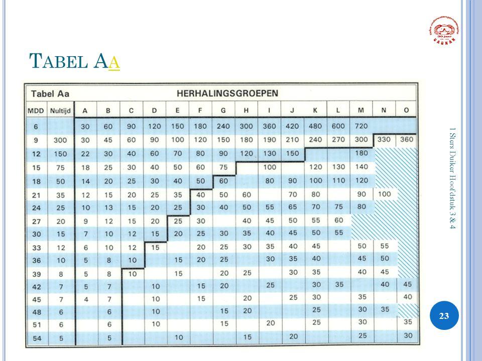 T ABEL A A A 23 1 Sters Duiker Hoofdstuk 3 & 4