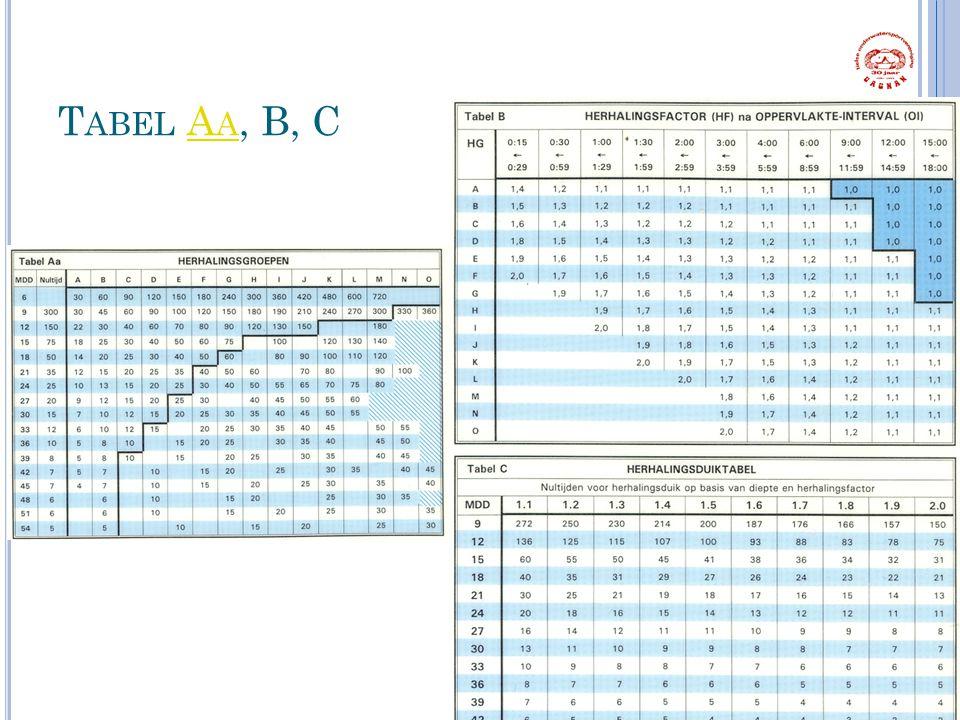 T ABEL A A, B, CA 24 1 Sters Duiker Hoofdstuk 3 & 4