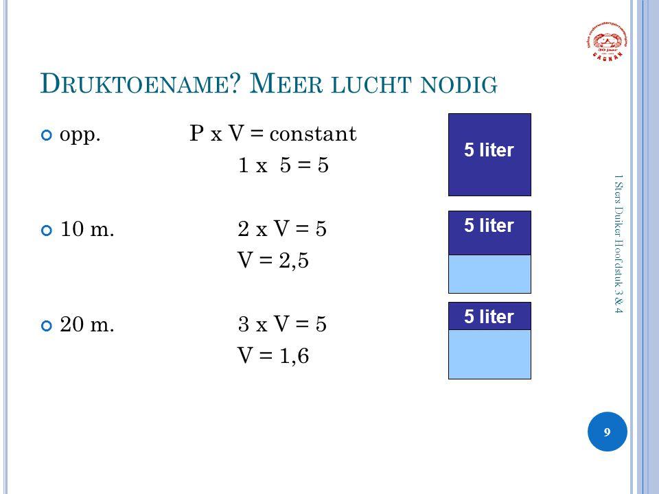 D RUKTOENAME ? M EER LUCHT NODIG opp. P x V = constant 1 x 5 = 5 10 m.2 x V = 5 V = 2,5 20 m.3 x V = 5 V = 1,6 9 1 Sters Duiker Hoofdstuk 3 & 4 5 lite