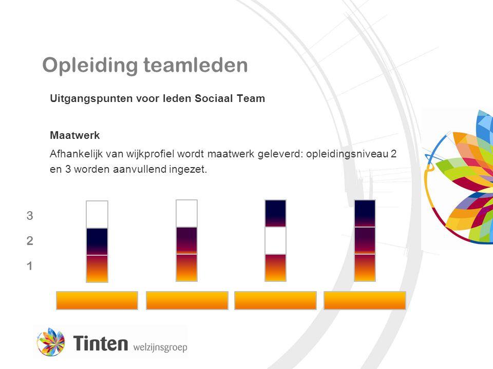 Opleiding teamleden Uitgangspunten voor leden Sociaal Team Maatwerk Afhankelijk van wijkprofiel wordt maatwerk geleverd: opleidingsniveau 2 en 3 worde