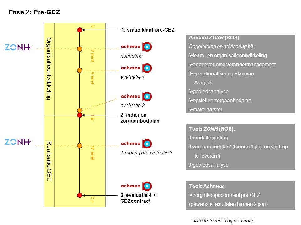Oriëntatie 0 3 mnd 6 mnd 1 jr 18 mnd 2 jr evaluatie 1 evaluatie 2 3. evaluatie 4 + GEZcontract nulmeting 1-meting en evaluatie 3 1. vraag klant pre-GE