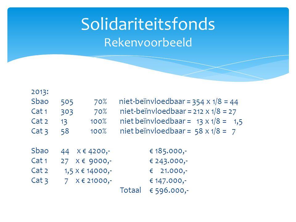 2013: Sbao505 70% niet-beïnvloedbaar = 354 x 1/8 = 44 Cat 1303 70% niet-beïnvloedbaar = 212 x 1/8 = 27 Cat 213100%niet beïnvloedbaar = 13 x 1/8 = 1,5 Cat 3 58100%niet beïnvloedbaar = 58 x 1/8 = 7 Sbao44 x € 4200,-€ 185.000,- Cat 1 27 x € 9000,- € 243.000,- Cat 2 1,5 x € 14000,- € 21.000,- Cat 3 7 x € 21000,-€ 147.000,- Totaal€ 596.000,- Solidariteitsfonds Rekenvoorbeeld