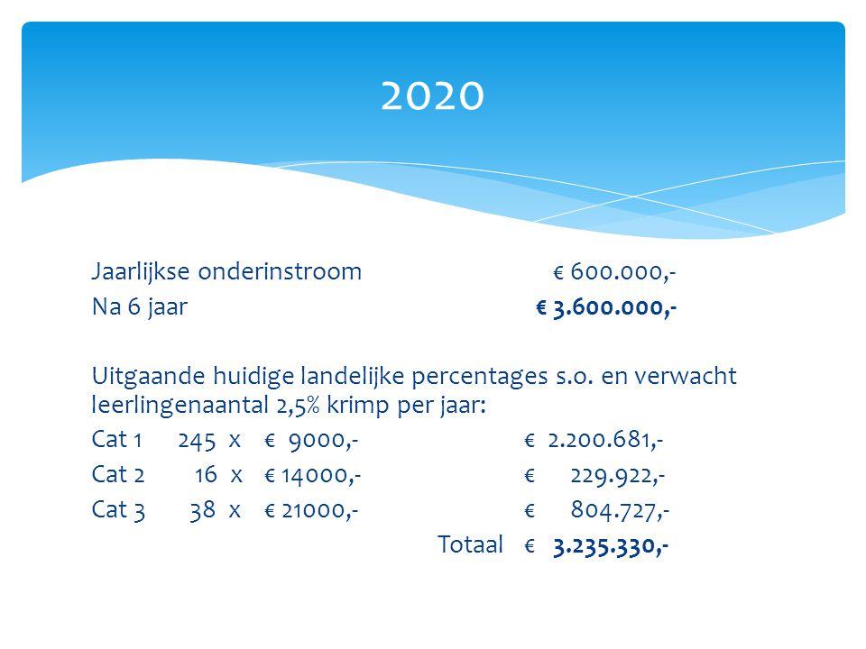 Jaarlijkse onderinstroom € 600.000,- Na 6 jaar € 3.600.000,- Uitgaande huidige landelijke percentages s.o.