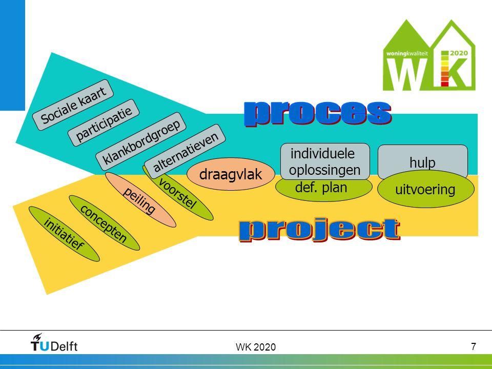 WK 2020 7 Sociale kaart initiatief participatie klankbordgroep hulp concepten peiling voorstel draagvlak def.