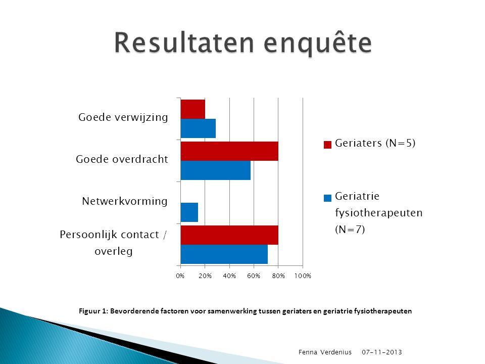 07-11-2013 Figuur 1: Bevorderende factoren voor samenwerking tussen geriaters en geriatrie fysiotherapeuten Fenna Verdenius