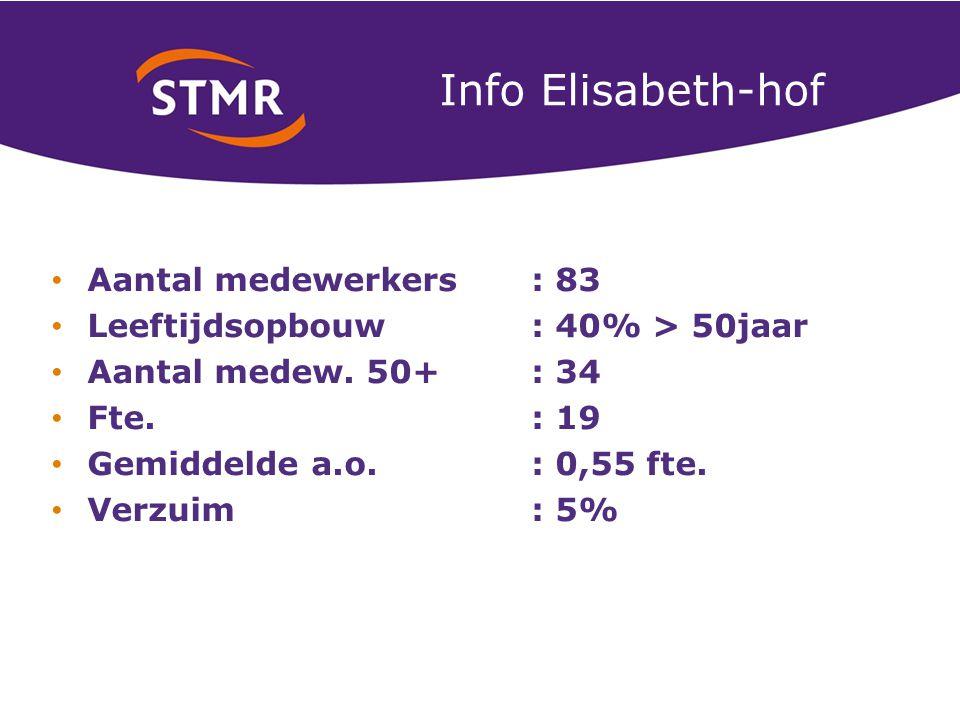 Info Elisabeth-hof Aantal medewerkers : 83 Leeftijdsopbouw: 40% > 50jaar Aantal medew.