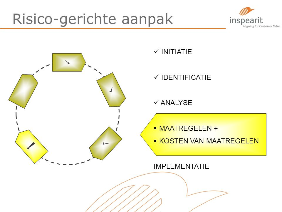 Risico-gerichte aanpak ! INITIATIE IDENTIFICATIE ANALYSE  MAATREGELEN +  KOSTEN VAN MAATREGELEN IMPLEMENTATIE