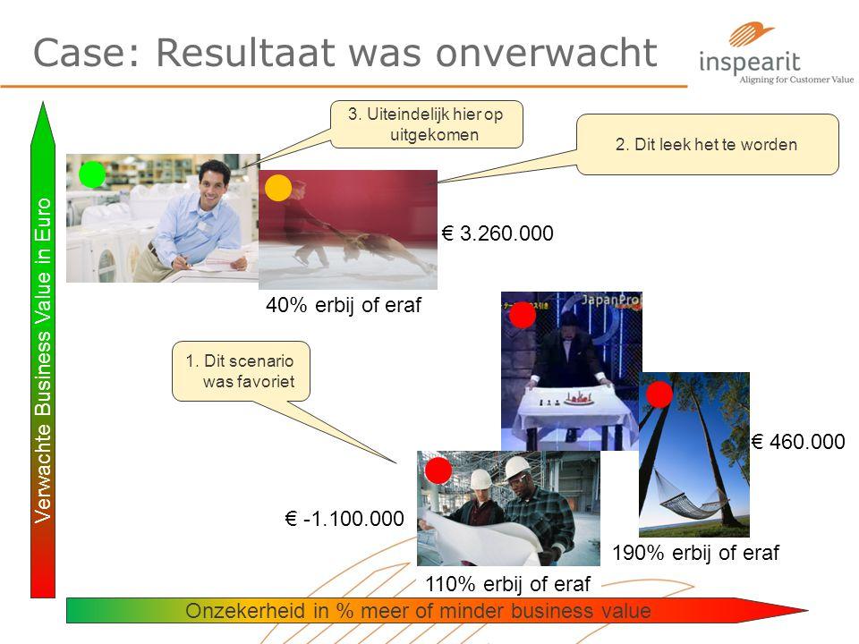 Case: Resultaat was onverwacht Verwachte Business Value in Euro € 3.260.000 € 460.000 190% erbij of eraf 40% erbij of eraf 1. Dit scenario was favorie