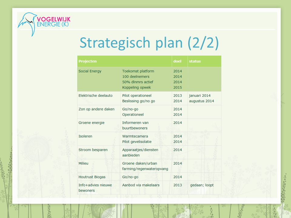 Strategisch plan (2/2)