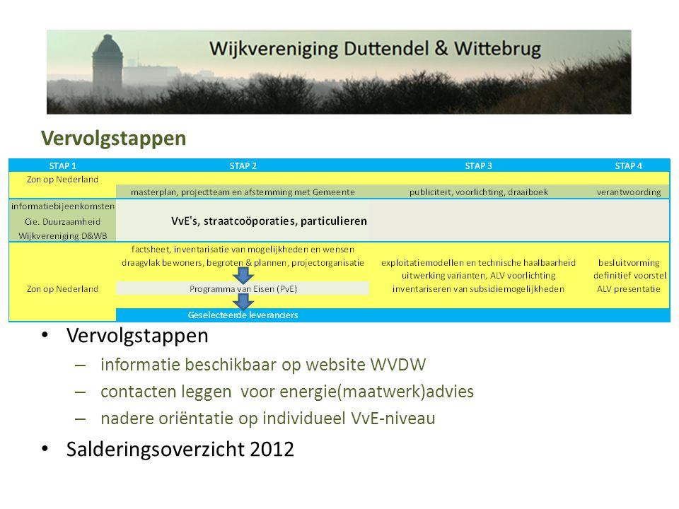 Vervolgstappen – informatie beschikbaar op website WVDW – contacten leggen voor energie(maatwerk)advies – nadere oriëntatie op individueel VvE-niveau Salderingsoverzicht 2012