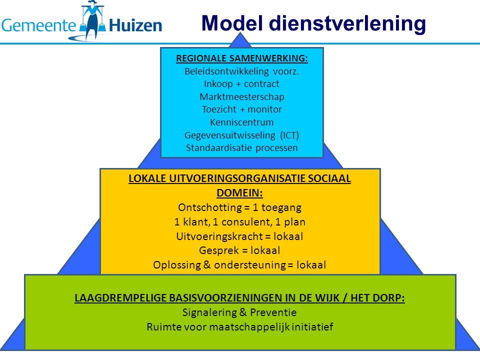 Model dienstverlening 10 LAAGDREMPELIGE BASISVOORZIENINGEN IN DE WIJK / HET DORP: Signalering & Preventie Ruimte voor maatschappelijk initiatief LOKALE UITVOERINGSORGANISATIE SOCIAAL DOMEIN: Ontschotting = 1 toegang 1 klant, 1 consulent, 1 plan Uitvoeringskracht = lokaal Gesprek = lokaal Oplossing & ondersteuning = lokaal REGIONALE SAMENWERKING: Beleidsontwikkeling voorz.