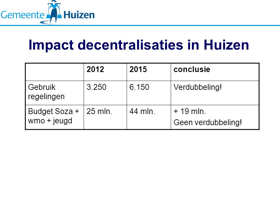 Impact decentralisaties in Huizen 20122015conclusie Gebruik regelingen 3.2506.150Verdubbeling.