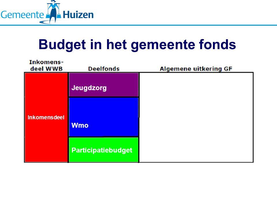 Budget in het gemeente fonds Jeugdzorg Wmo Participatiebudget Inkomensdeel