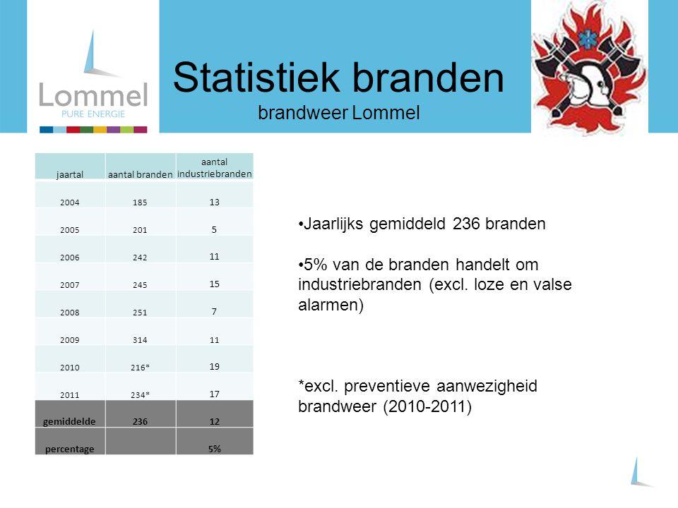 Statistiek branden brandweer Lommel jaartalaantal branden aantal industriebranden 2004185 13 2005201 5 2006242 11 2007245 15 2008251 7 200931411 20102