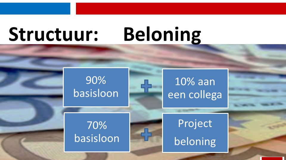 Structuur:Beloning 90% basisloon 10% aan een collega 70% basisloon Project beloning