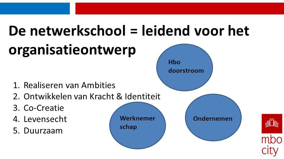 De netwerkschool = leidend voor het organisatieontwerp 1.Realiseren van Ambities 2.Ontwikkelen van Kracht & Identiteit 3.Co-Creatie 4.Levensecht 5.Duu