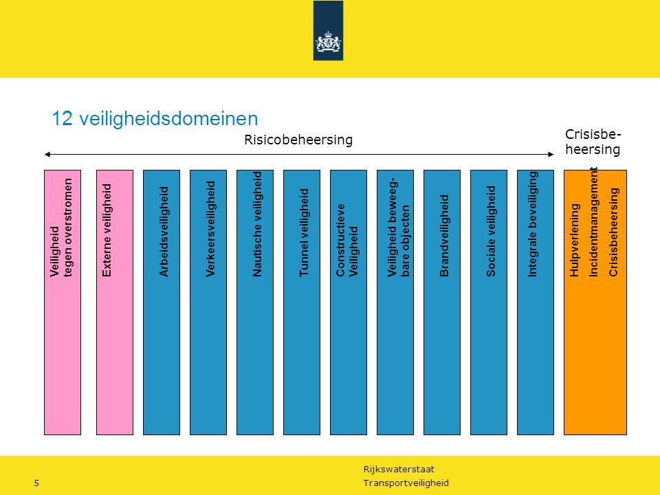Rijkswaterstaat 6Transportveiligheid Externe veiligheidArbeidsveiligheidVerkeersveiligheid Nautische veiligheid Tunnel veiligheidIntegrale beveiligingConstructieve Veiligheid Veiligheid beweeg- bare objecten BrandveiligheidSociale veiligheid Hulpverlening Incidentmanagement Crisisbeheersing Aanleg en Onderhoud Bedrijfsvoering Slagvaardig crisismanagement Omgevings- en assetmanagement Verkeer en watermanagement Kennis en netwerkkwaliteit 6 primaire processen Veiligheid tegen overstromen