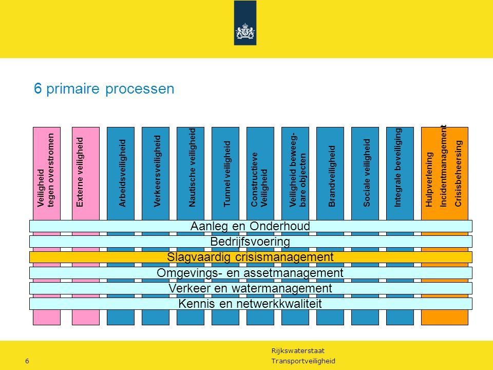 Rijkswaterstaat 7Transportveiligheid Externe veiligheidArbeidsveiligheidVerkeersveiligheid Nautische veiligheid Tunnel veiligheidIntegrale beveiligingConstructieve Veiligheid Veiligheid beweeg- bare objecten BrandveiligheidSociale veiligheid Hulpverlening Incidentmanagement Crisisbeheersing Aanleg en Onderhoud Bedrijfsvoering Slagvaardig crisismanagement Omgevings- en assetmanagement Verkeer en watermanagement Kennis en netwerkkwaliteit Veiligheidsmanagement Plan Do Check Act Veiligheid tegen overstromen