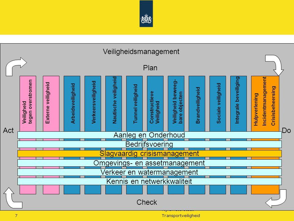 Rijkswaterstaat 7Transportveiligheid Externe veiligheidArbeidsveiligheidVerkeersveiligheid Nautische veiligheid Tunnel veiligheidIntegrale beveiliging
