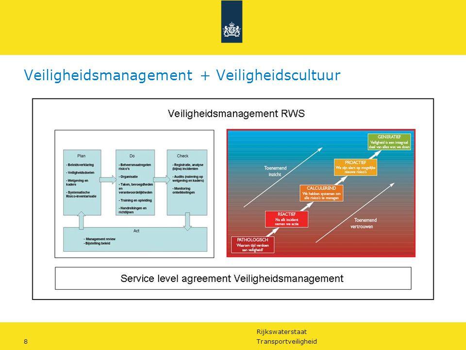 Rijkswaterstaat 8Transportveiligheid Veiligheidsmanagement + Veiligheidscultuur