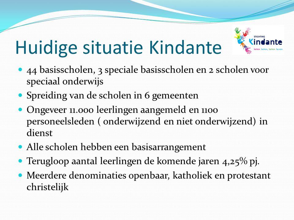 Huidige situatie Kindante 44 basisscholen, 3 speciale basisscholen en 2 scholen voor speciaal onderwijs Spreiding van de scholen in 6 gemeenten Ongeve