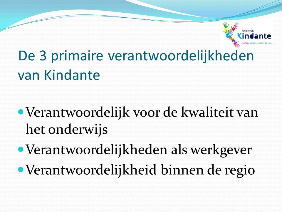 De 3 primaire verantwoordelijkheden van Kindante Verantwoordelijk voor de kwaliteit van het onderwijs Verantwoordelijkheden als werkgever Verantwoorde