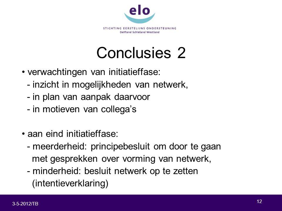 12 3-5-2012/TB Conclusies 2 verwachtingen van initiatieffase: - inzicht in mogelijkheden van netwerk, - in plan van aanpak daarvoor - in motieven van collega's aan eind initiatieffase: - meerderheid: principebesluit om door te gaan met gesprekken over vorming van netwerk, - minderheid: besluit netwerk op te zetten (intentieverklaring)