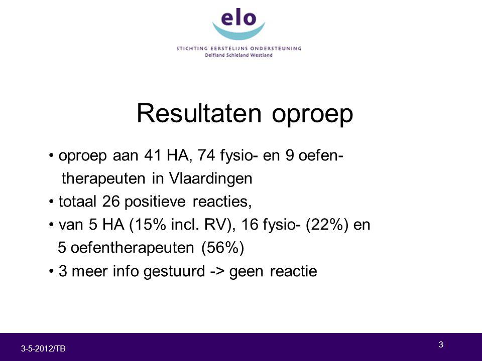 3 3-5-2012/TB Resultaten oproep oproep aan 41 HA, 74 fysio- en 9 oefen- therapeuten in Vlaardingen totaal 26 positieve reacties, van 5 HA (15% incl.