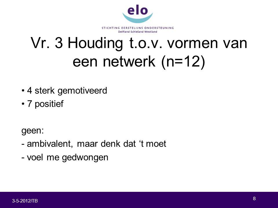 8 3-5-2012/TB Vr. 3 Houding t.o.v.