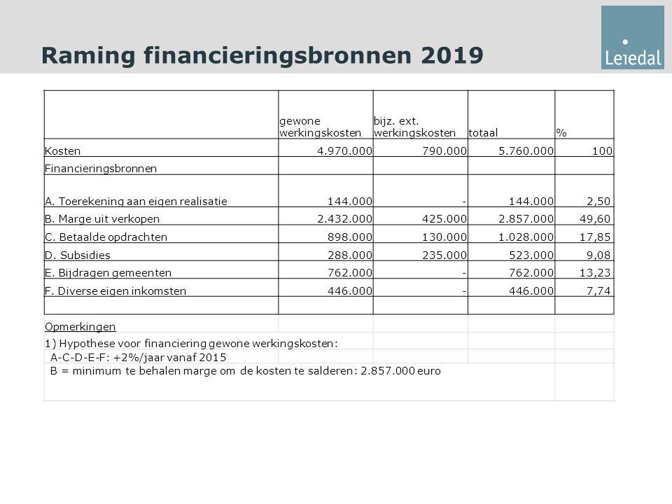 Raming financieringsbronnen 2019 gewone werkingskosten bijz.
