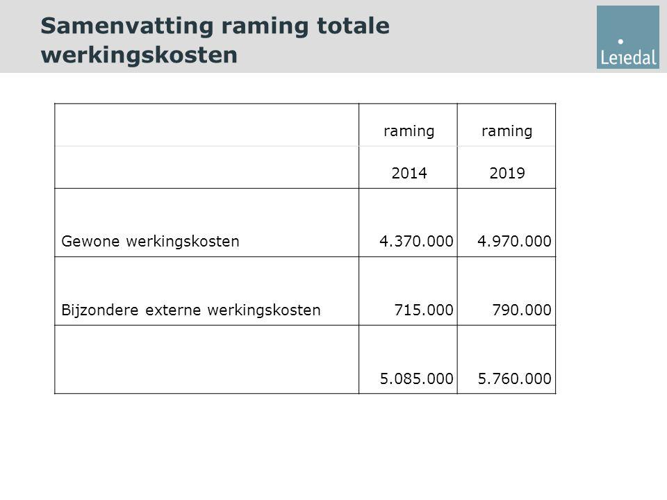 Samenvatting raming totale werkingskosten raming 20142019 Gewone werkingskosten4.370.0004.970.000 Bijzondere externe werkingskosten715.000790.000 5.085.0005.760.000