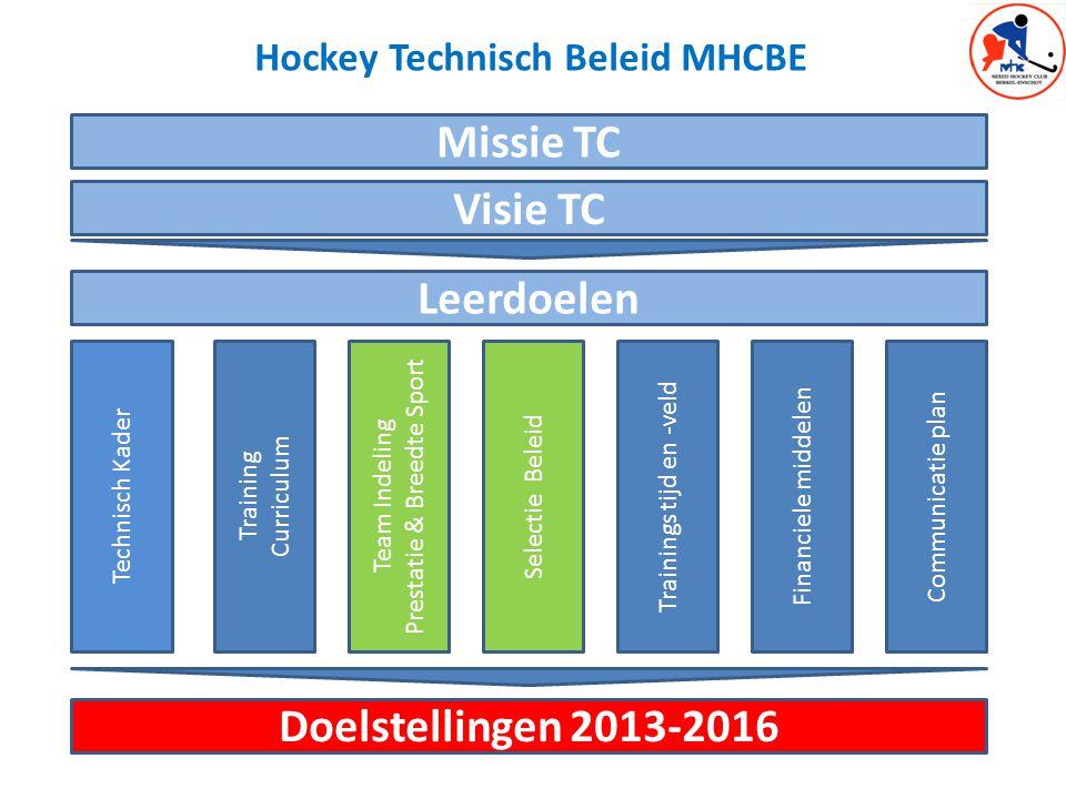 Missie TC Visie TC Doelstellingen 2013-2016 Leerdoelen Team Indeling Prestatie & Breedte Sport Training Curriculum Technisch Kader Trainings tijd en -