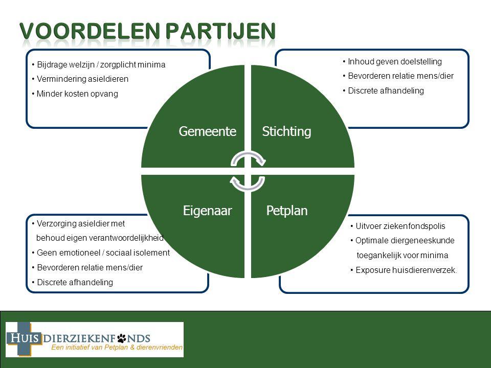 GemeenteStichting PetplanEigenaar Bijdrage welzijn / zorgplicht minima Vermindering asieldieren Minder kosten opvang Inhoud geven doelstelling Bevorde