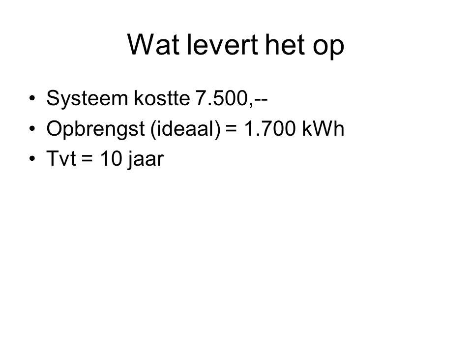 Wat levert het op Systeem kostte 7.500,-- Opbrengst (ideaal) = 1.700 kWh Tvt = 10 jaar