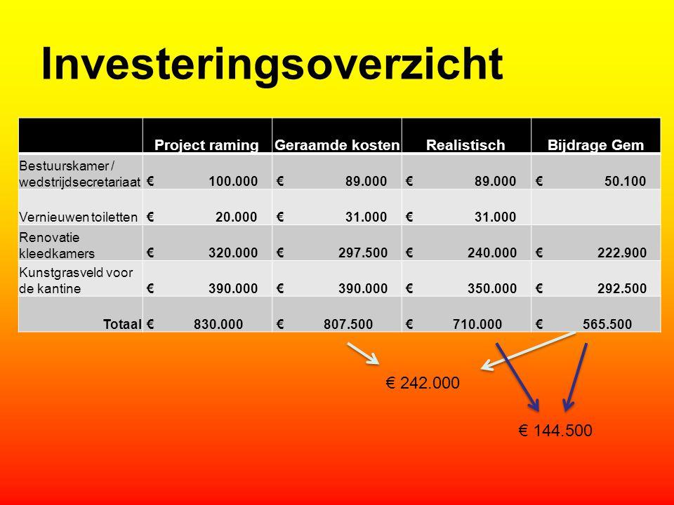Investeringsoverzicht Project ramingGeraamde kostenRealistischBijdrage Gem Bestuurskamer / wedstrijdsecretariaat € 100.000 € 89.000 € 50.100 Vernieuwe
