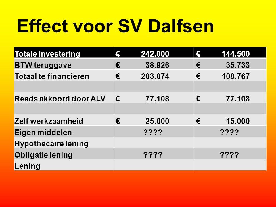 Effect voor SV Dalfsen Totale investering € 242.000 € 144.500 BTW teruggave € 38.926 € 35.733 Totaal te financieren € 203.074 € 108.767 Reeds akkoord