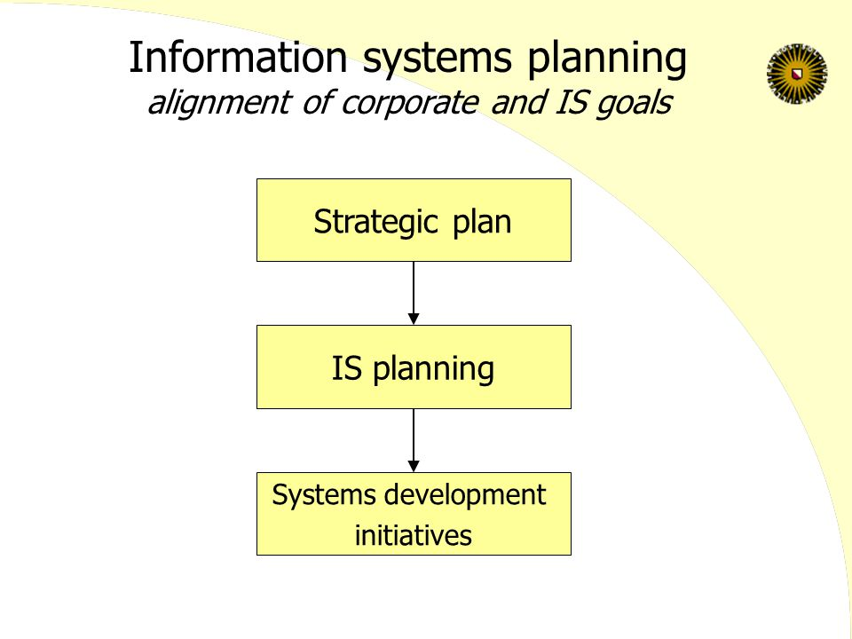 Information systems planning alignment of corporate and IS goals Strategic plan IS planning Systems development initiatives
