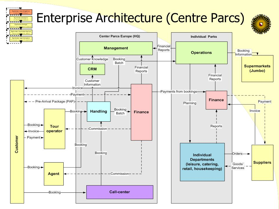 Enterprise Architecture (Centre Parcs)