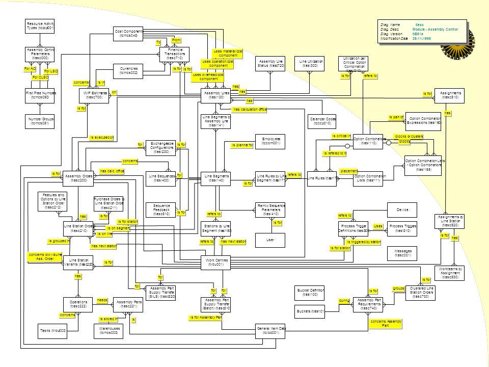 Diag. Name tiasc Diag. Desc.Module - Assembly Control Diag.