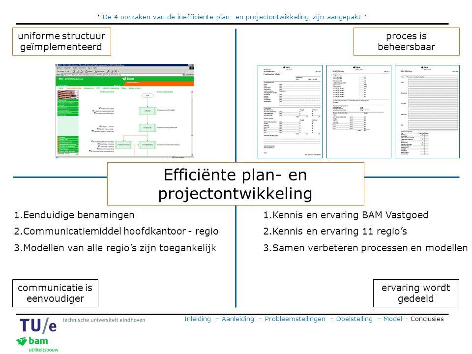 * De 4 oorzaken van de inefficiënte plan- en projectontwikkeling zijn aangepakt * Inleiding – Aanleiding – Probleemstellingen – Doelstelling – Model - Conclusies ervaring wordt gedeeld uniforme structuur geïmplementeerd communicatie is eenvoudiger proces is beheersbaar 1.Eenduidige benamingen 2.Communicatiemiddel hoofdkantoor - regio 3.Modellen van alle regio's zijn toegankelijk 1.Kennis en ervaring BAM Vastgoed 2.Kennis en ervaring 11 regio's 3.Samen verbeteren processen en modellen Efficiënte plan- en projectontwikkeling