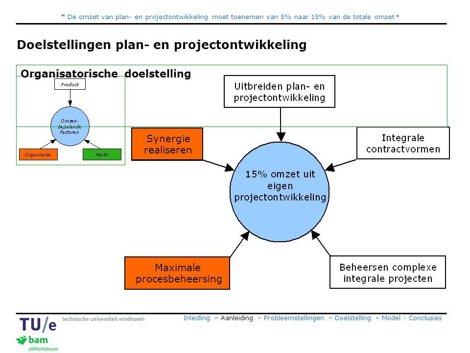 * De omzet van plan- en projectontwikkeling moet toenemen van 5% naar 15% van de totale omzet * Doelstellingen plan- en projectontwikkeling Synergie realiseren Maximale procesbeheersing Organisatorische doelstelling Inleiding – Aanleiding – Probleemstellingen – Doelstelling – Model - Conclusies