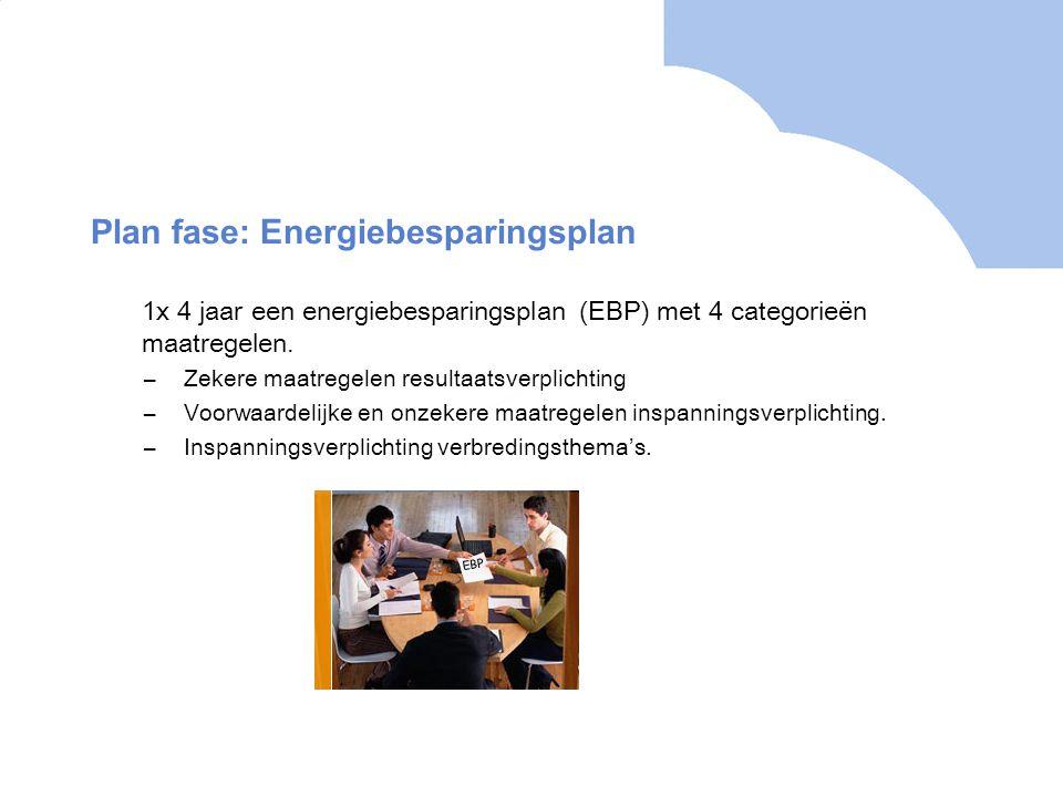 Plan fase: Energiebesparingsplan 1x 4 jaar een energiebesparingsplan (EBP) met 4 categorieën maatregelen. –Zekere maatregelen resultaatsverplichting –